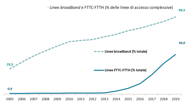 La fibra ottica fa crescere il mercato della telefonia fissa